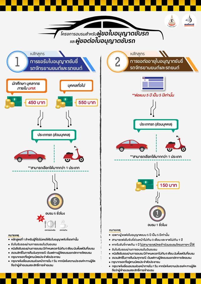 """มทส.อบรม ใบขับขี่ มหาวิทยาลัยเทคโนโลยีสุรนารี เปิดรับสมัครอบรมสำหรับ""""ผู้ขอใบอนุญาตขับรถและผู้ขอต่อใบอนุญาตขับรถ ครั้งที่ 7"""""""